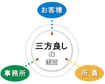 sanpouyoshi